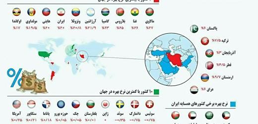 مقایسه نرخ سود در ایران